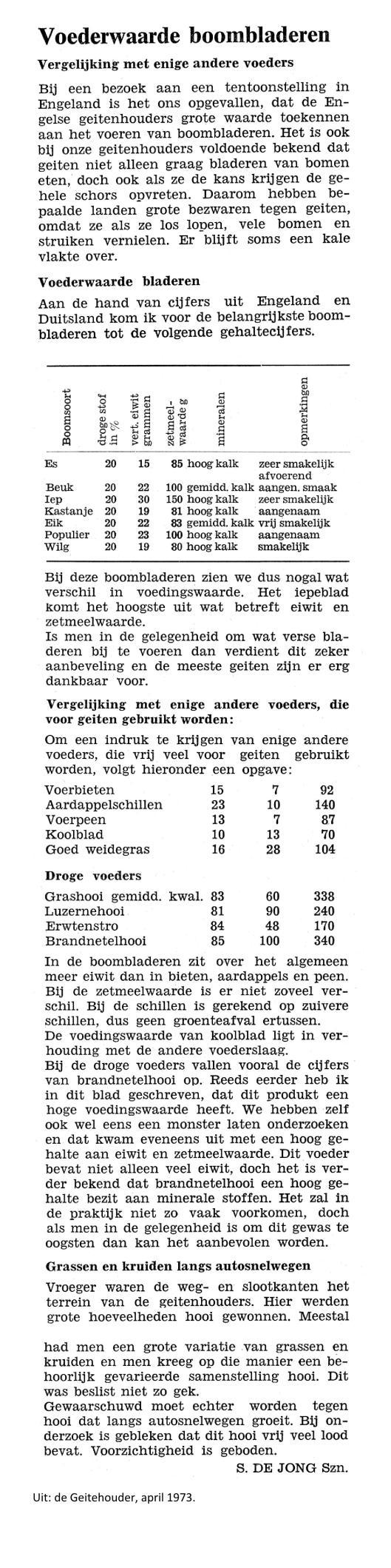 weblog; Bladeren en de voedingswaarde april 1973.