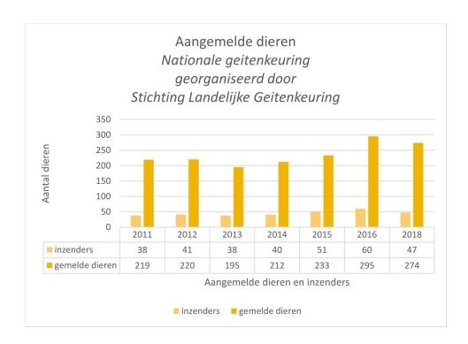 Land. keuring Grafiek aangemelde dieren 2011-2018