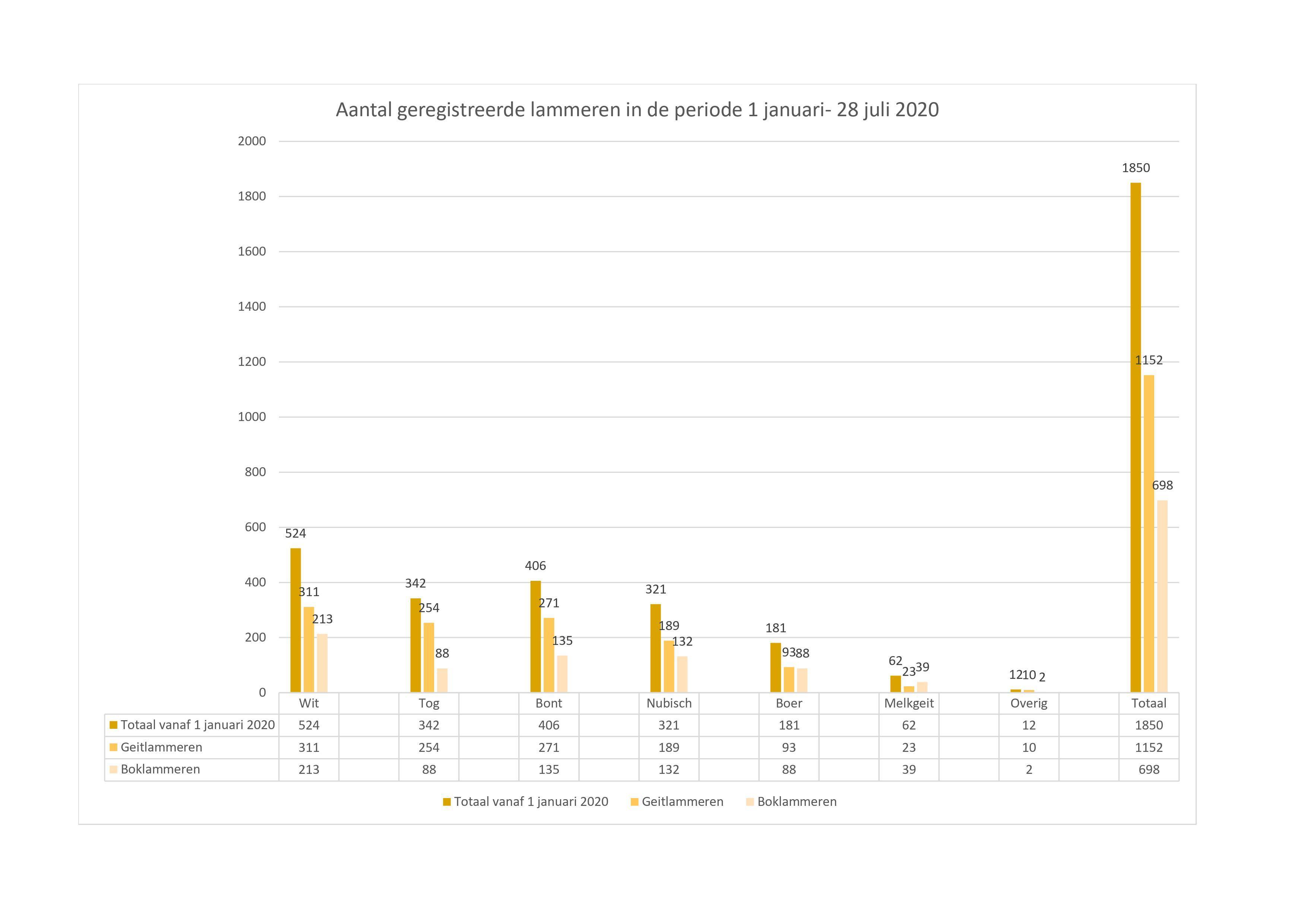 Grafiek aantal lammeren 1 januari-28 juli 2020